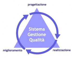 sistemi gestione qualità
